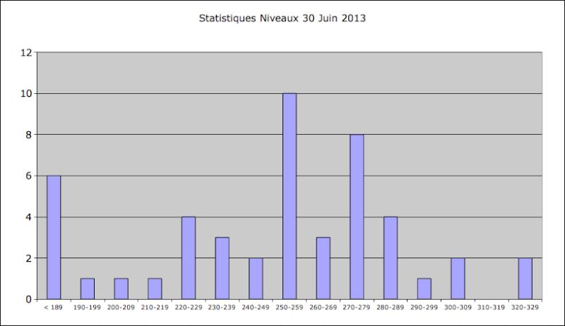 Statistiques Milice - Page 3 Captur11