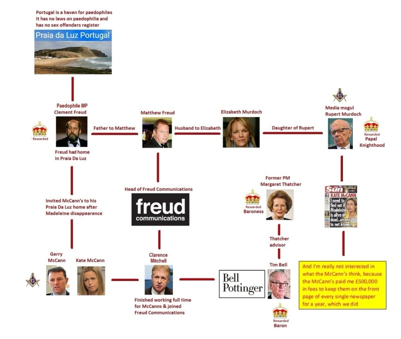 FREUD, MURDOCH AND THE MCCANNS - tigger's blog Clgn2210