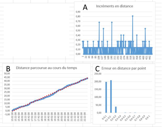 Mesures de déplacement au pré - Page 7 Graphe10