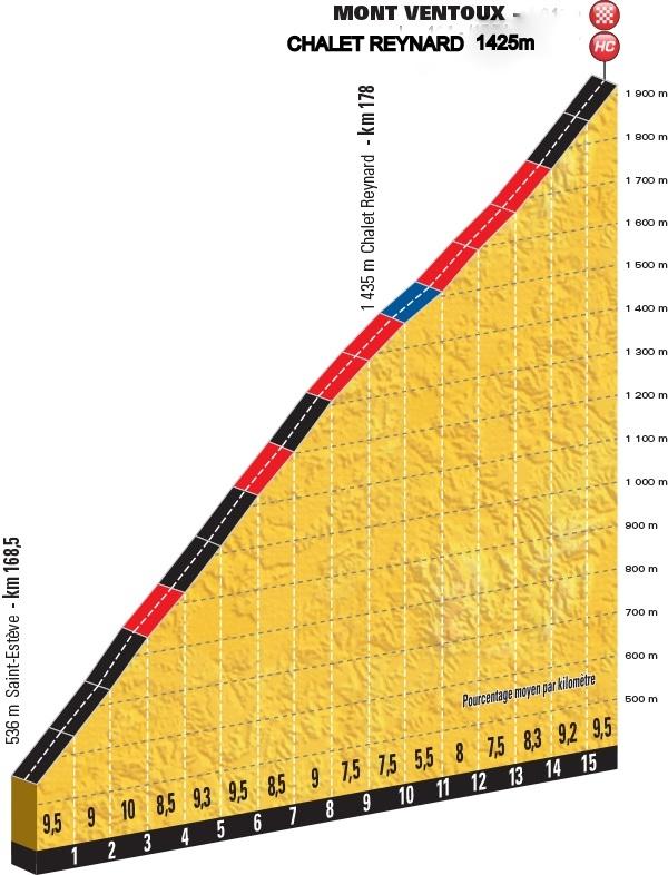 LE TOUR 2016 -- CLTS COMPLETS ETAPE PAR ETAPE Profil10