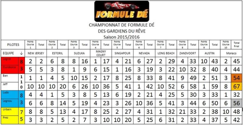 Résultats du championat 2015/2016 - Page 2 Fd11