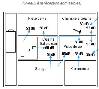 Réglementation acoustique / phonique Clipb333