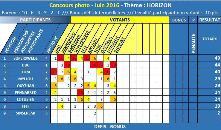 CONCOURS PHOTO JUIN 2016 - THÈME : HORIZON - BRAVO SUPERSWEDE !  Classe10