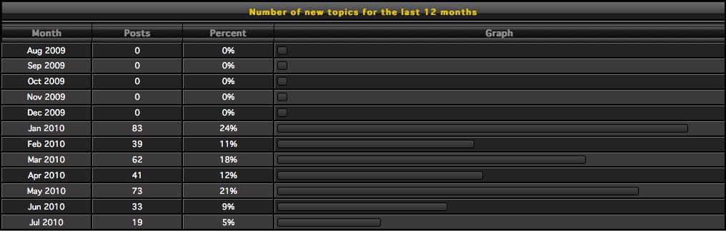 Need more topics. Screen10