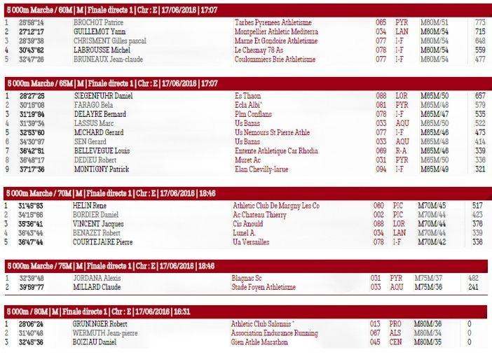 Championnat National Masters; Compiègne: 17-19/06/2016 Master10