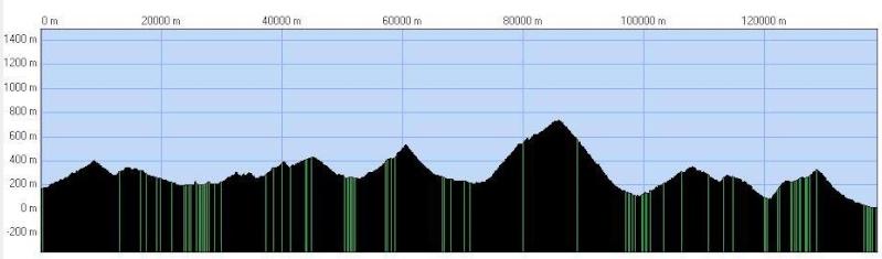 Grand Prix Cycliste la Marseillaise (30 janvier) : C4 Profil10
