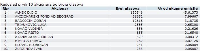 Stari Tamiš a.d., Pančevo - STTM Sttm10