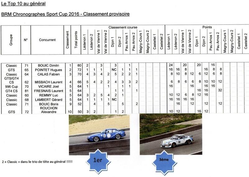 Trophée BRM Sport Cup 2016 avec le Porsche Club Motorsport - Page 2 Classe10