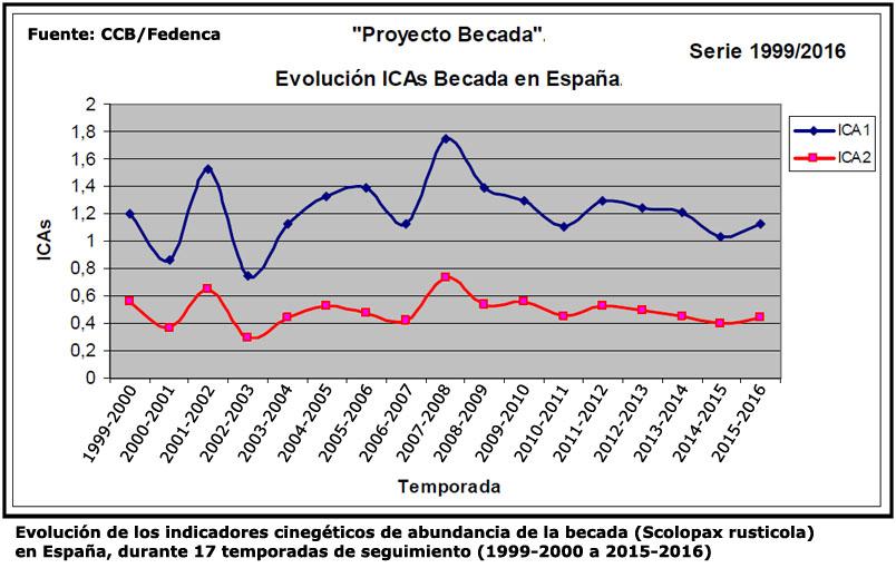 Proyecto Becada 2015/2016 -Club de Cazadores de Becada- Ccb_es10