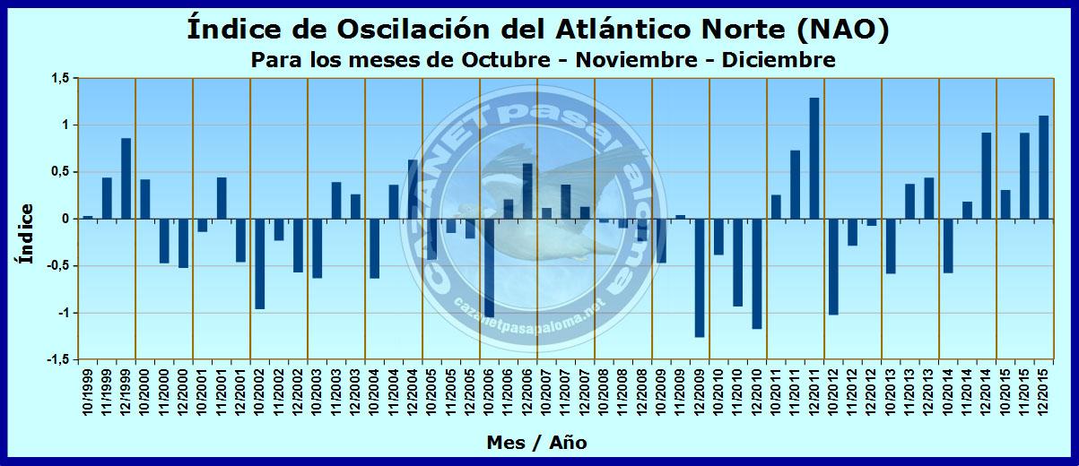 Oscilación del Atlántico Norte (NAO) Naomes10