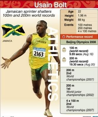 Usain Bolt (Jamaica) - the fastest sprinter ever! Bolt310
