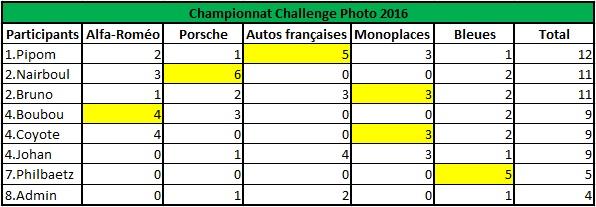 Challenge Photo Auto-Passions – Saison 2016 - Page 7 Champi10