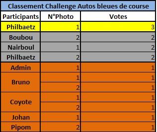Challenge Photo Auto-Passions – Saison 2016 - Page 7 Classe10