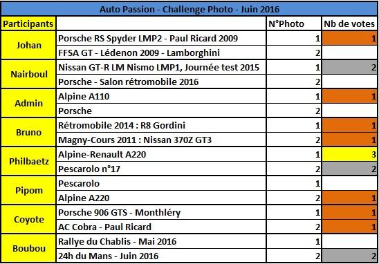 Challenge Photo Auto-Passions – Saison 2016 - Page 7 Rysult10