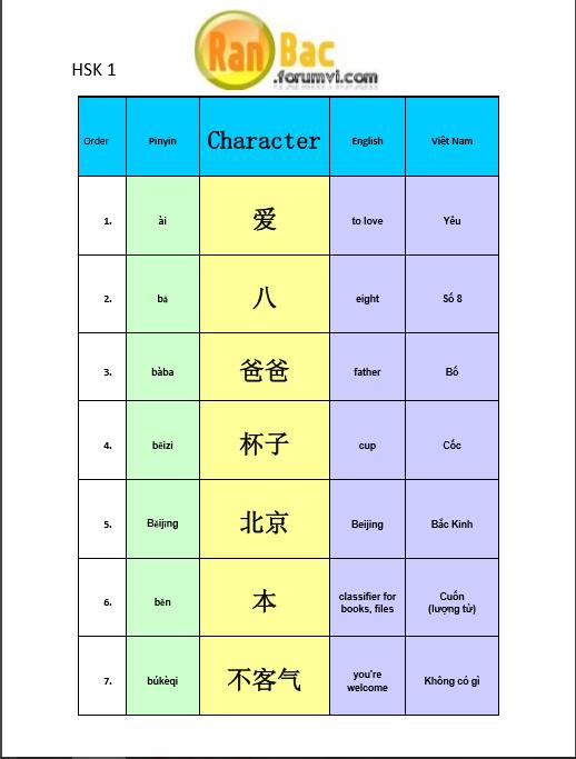 HSK 1 (Nội dung, từ vựng, ngữ pháp và tài liệu luyện thi) Hsk_111