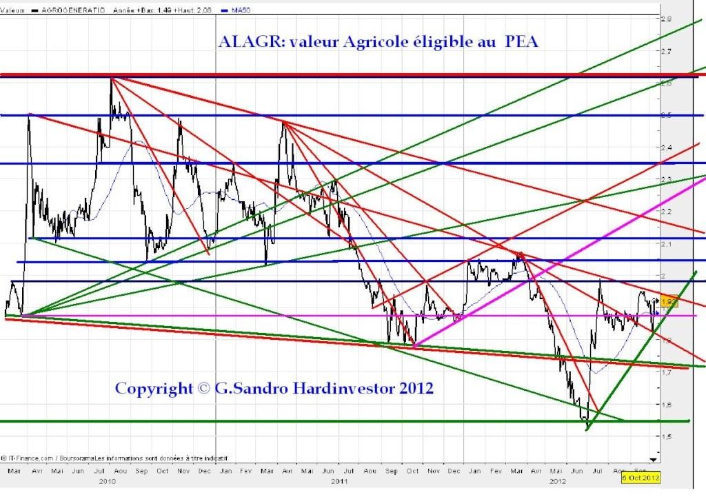 Manipulation des cours de matières premières alimentaires Alagr_10