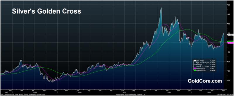 le graph du jour Goldco10