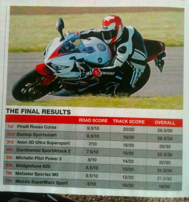 sportsmart, S20, Rosso Corsa, Pilot power.... et autres pneu route/piste. - Page 3 Img_3614