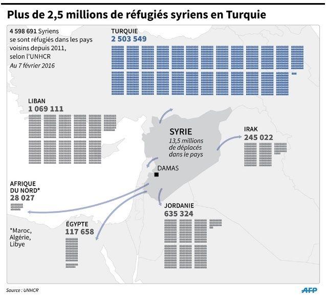 Arrêt de l'accueil des réfugiés et des migrants - Avant et après Cologne - Page 4 Liban10