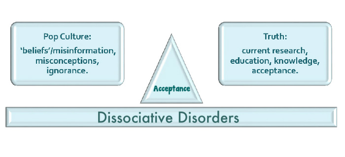 Balancing the Controversy of Trauma and Dissociation: Dissociative Identity Disorder (DID): Real or Fantasy? - article Did_ba10