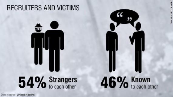 Human Trafficking on the Internet - Trauma Survivor Groups Sex-tr10