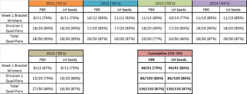 LHQT Seeding vs FBR Seeding 06APQT - Page 2 _01_0510