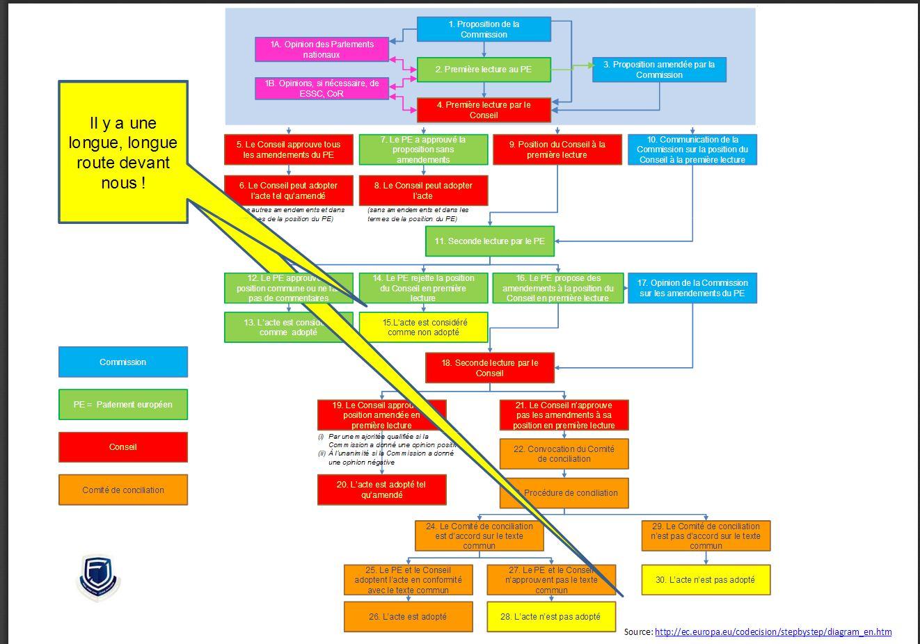 Nouvelle directive européenne - Page 2 Europe10