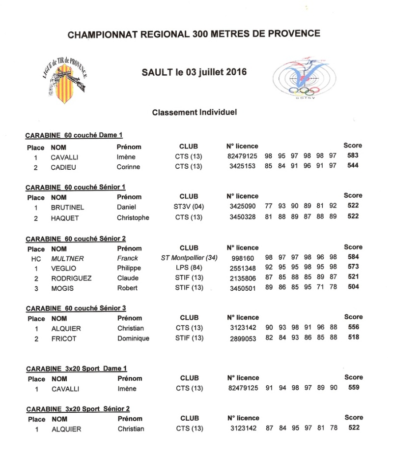 Résultats régionaux 300 m 2016 Numyri10