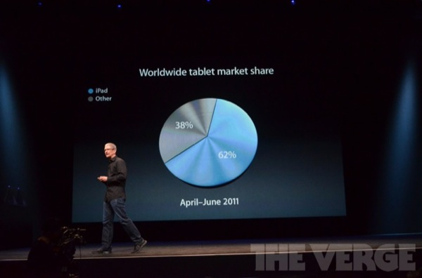 [LIVE BLOG] Evento Apple per il Nuovo iPhone 5 in diretta su Wrong! Iphone11