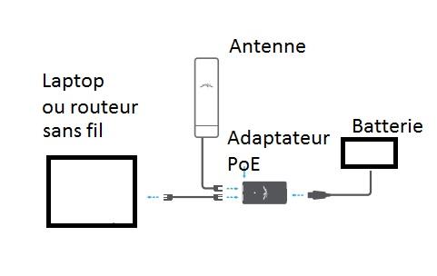 Wi-fi dans la roulotte Ubiqui10