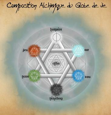 Principes et symboles alchimiques et hermétiques Hexa_a10