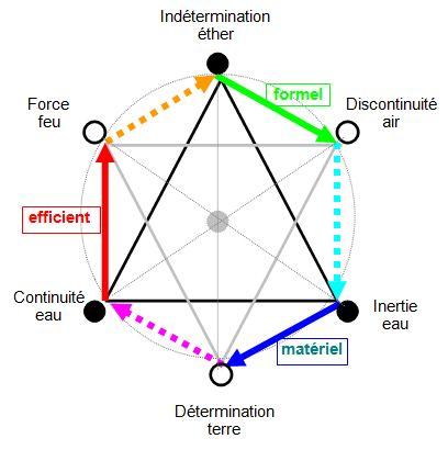 La théorie des éléments, structure symbolique de la connaissance Ses10