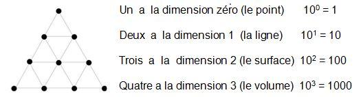 Symbolique des nombres et principes premiers Tetrak10