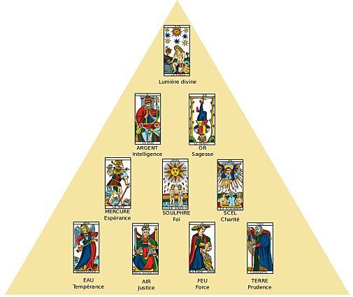 Principes et symboles alchimiques et hermétiques Triang10