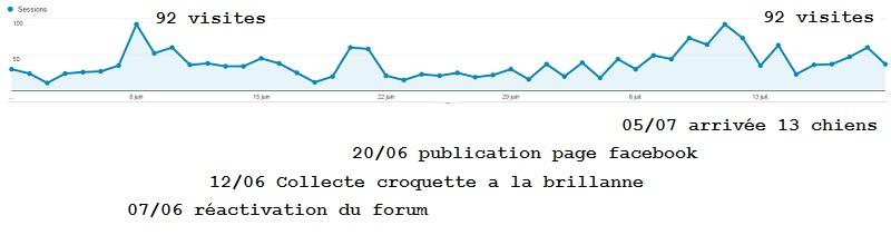 Statistiques d'audience forum et facebook Lpc01144