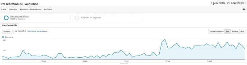 Statistiques d'audience forum et facebook Temp218