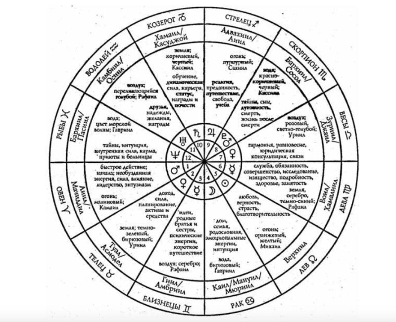 Ангельское зодиакальное колесо домов  Yzaa_a11