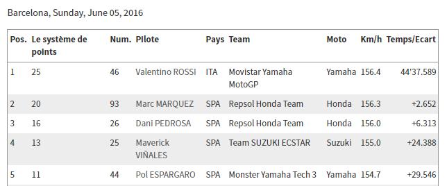 Classement concours MOTOGP 2016 Sans_t13