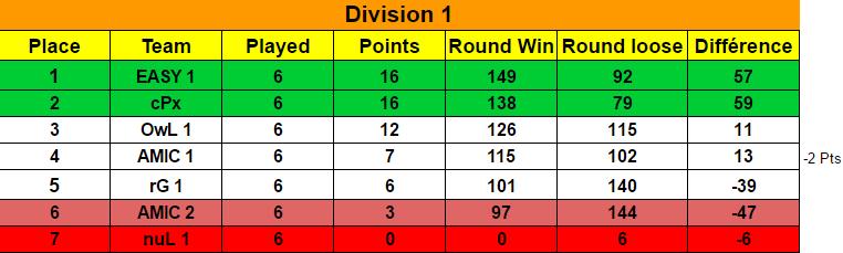 Ranking Final Season 7 / Classement Final Saison 7 Classe10
