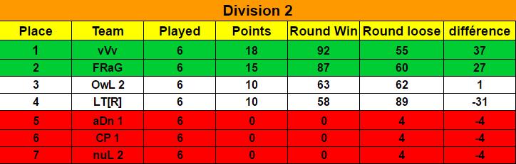 Ranking Final Season 7 / Classement Final Saison 7 Classe11