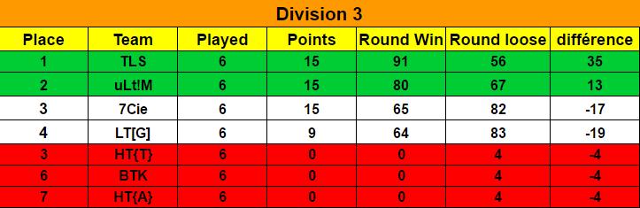 Ranking Final Season 7 / Classement Final Saison 7 Classe12