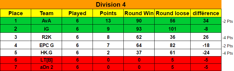 Ranking Final Season 7 / Classement Final Saison 7 Classe13