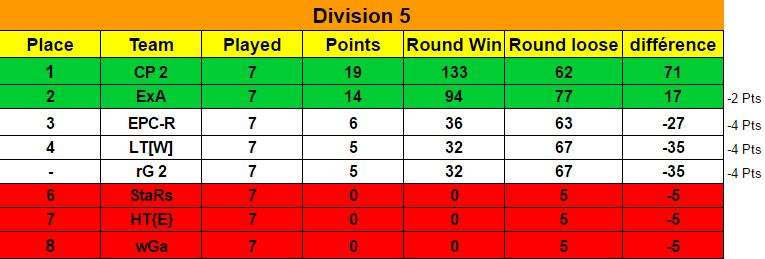 Ranking Final Season 7 / Classement Final Saison 7 Classe14