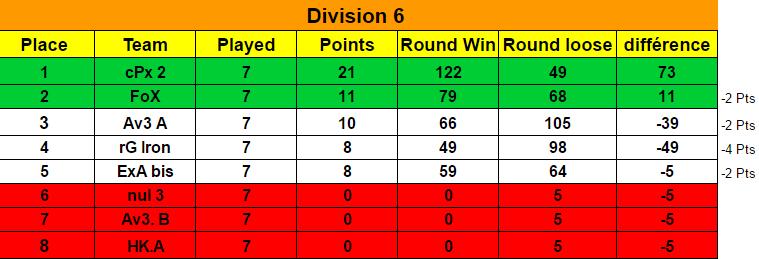 Ranking Final Season 7 / Classement Final Saison 7 Classe15