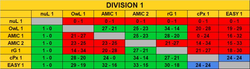 Ranking Final Season 7 / Classement Final Saison 7 Rencon10