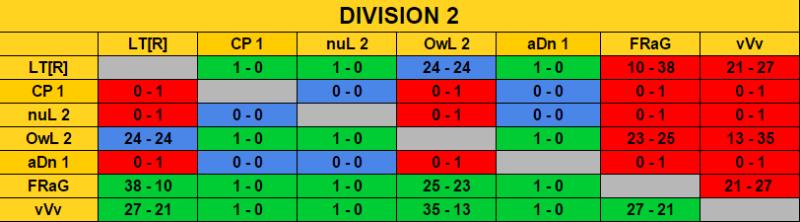 Ranking Final Season 7 / Classement Final Saison 7 Rencon11