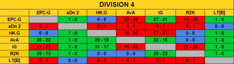 Ranking Final Season 7 / Classement Final Saison 7 Rencon13