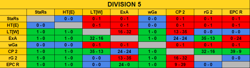 Ranking Final Season 7 / Classement Final Saison 7 Rencon14