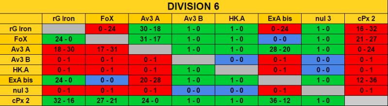Ranking Final Season 7 / Classement Final Saison 7 Rencon15