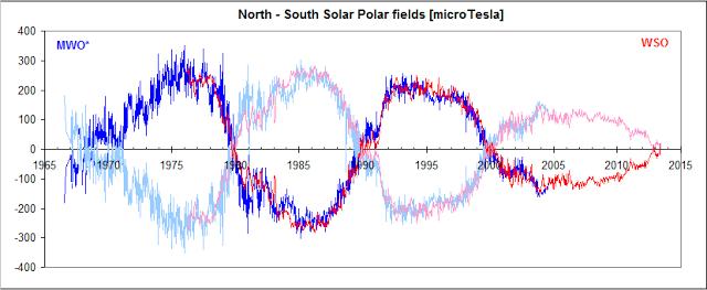 Une nouvelle ère glaciaire débutera en 2014 Solar-10